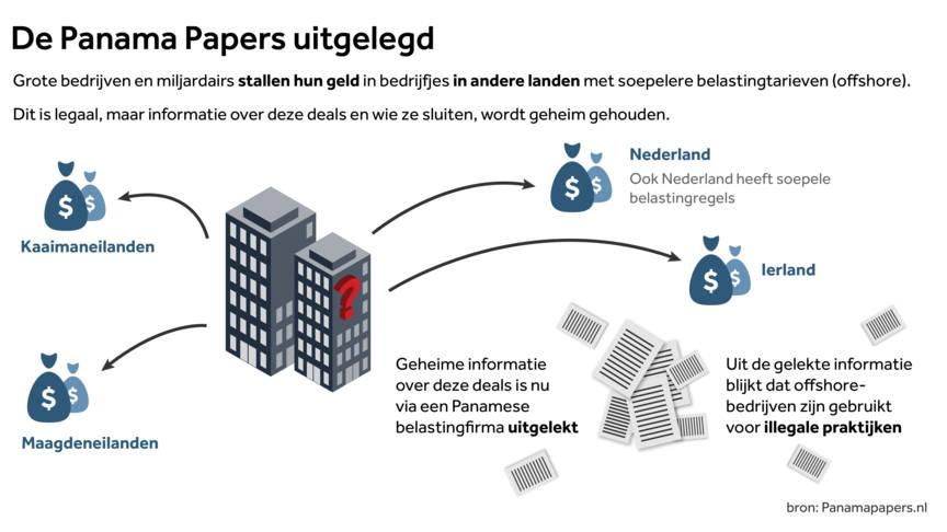 panama papers nederlanders